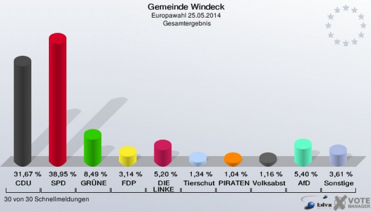 Europawahl-Windeck-2014
