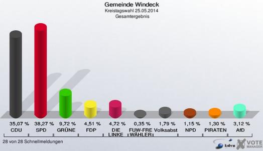 Kreistagswahl-Windeck-2014