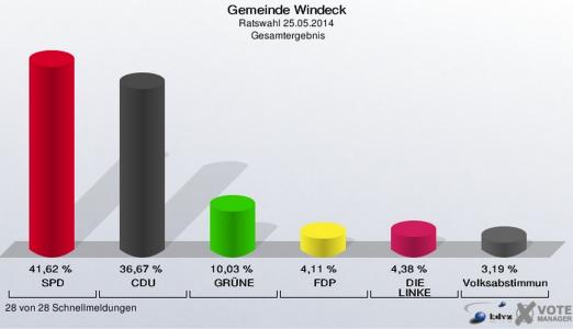 Ratswahl-Windeck-2014